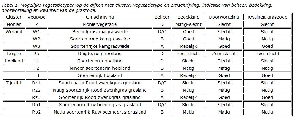 Tabel 005 Vegetatietypen o.b.v. VTV2006