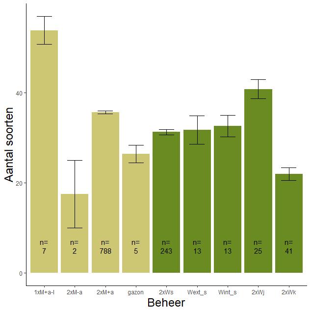 Figuur 001. Gemiddeld aantal soorten per beheervorm met (95% betrouwbaarheidsgrenzen).