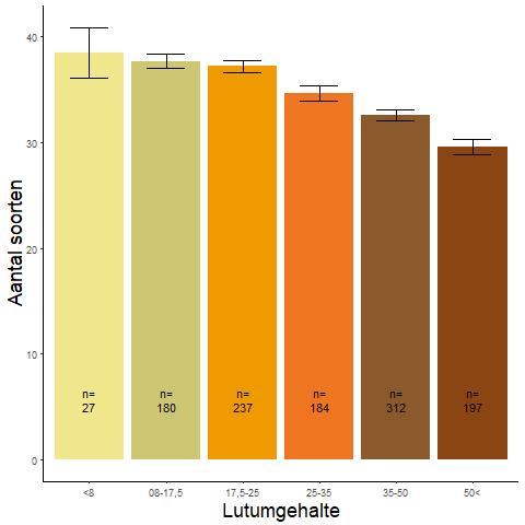 Figuur 002 Gemiddeld aantal soorten per categorie lutumgehalte