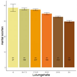 Figuur 002. Gemiddeld aantal soorten per categorie lutumgehalte