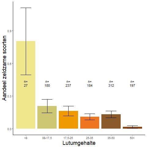 Figuur 003. Gemiddeld aandeel van de zeldzame soorten per lutumcategorie