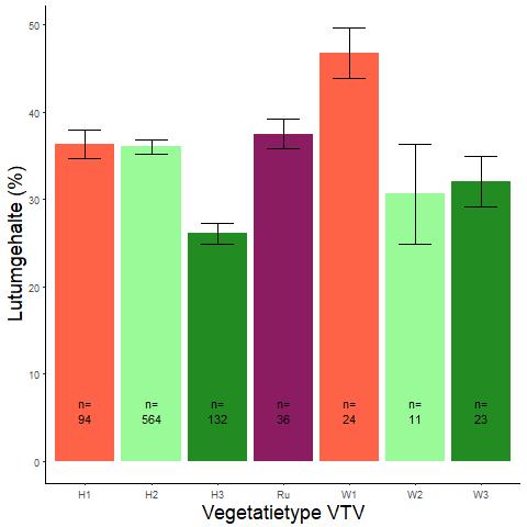 Figuur 008. Gemiddeld lutumgehalte per vegetatietype (VTV2006) (data: WSRL)