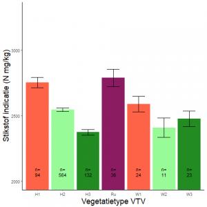 Figuur 009. Gemiddeld stikstofgehalte (in mg N/kg) (Wamelink-indicatoren) per vegetatietype (VTV2006) (data: WSRL).