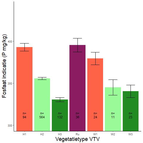 Figuur 010. Gemiddeld fosforgehalte (in mg P/kg) (Wamelink-indicatoren) per vegetatietype (VTV2006) (data: WSRL).