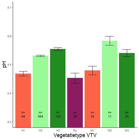 Figuur 011. Gemiddelde bodem-pH (Wamelink-indicatoren) per vegetatietype (VTV2006) (data: WSRL).