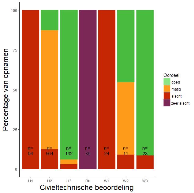 Figuur 012. Aandeel van de vier categorieen van de civieltechnische beoordeling per vegetatietype