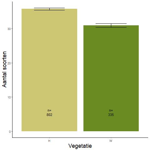 Figuur 013. Gemiddeld aantal soorten in hooilanden en in weilanden (data: WSRL).