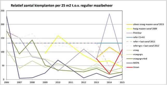 Figuur 014. Gemiddeld aantal kiemplanten van Jakobskruiskruid per beheer tussen 2006 en 2015; relatief ten opzichte van referentie regulier maaibeheer.