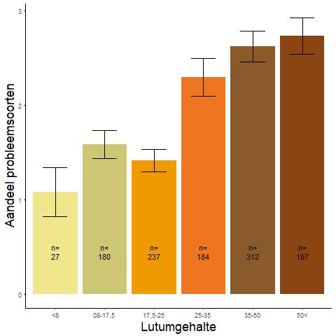 Figuur 015. Gemiddeld aandeel van de probleemsoorten per lutumcategorie (data: WSRL).