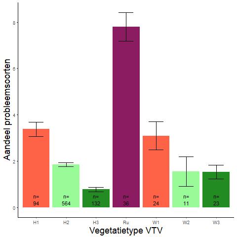 Figuur 016. Gemiddeld aantal probleemsoorten per vegetatietype (data: WSRL).