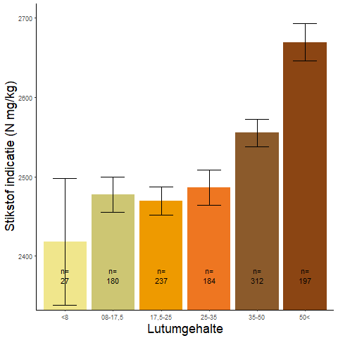 Figuur 018. Stikstofindicatiegetal per lutumcategorie op basis van Wamelink-indicatoren.