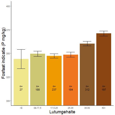 Figuur 019. Fosfaatindicatiegetal per lutumcategorie op basis van Wamelink-indicatoren.
