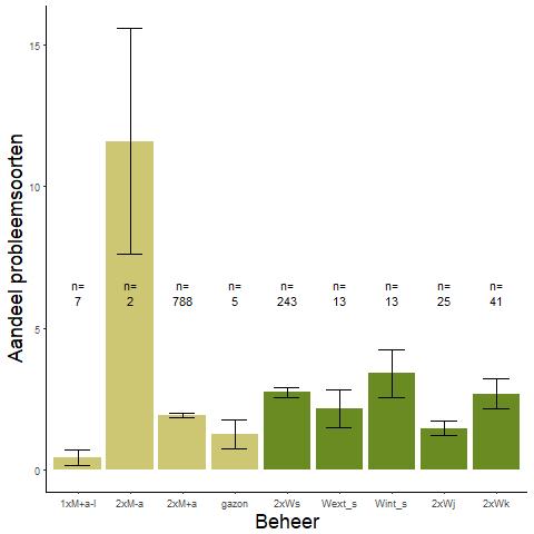 Figuur 020. Aandeel probleemsoorten per beheer (data: WSRL).