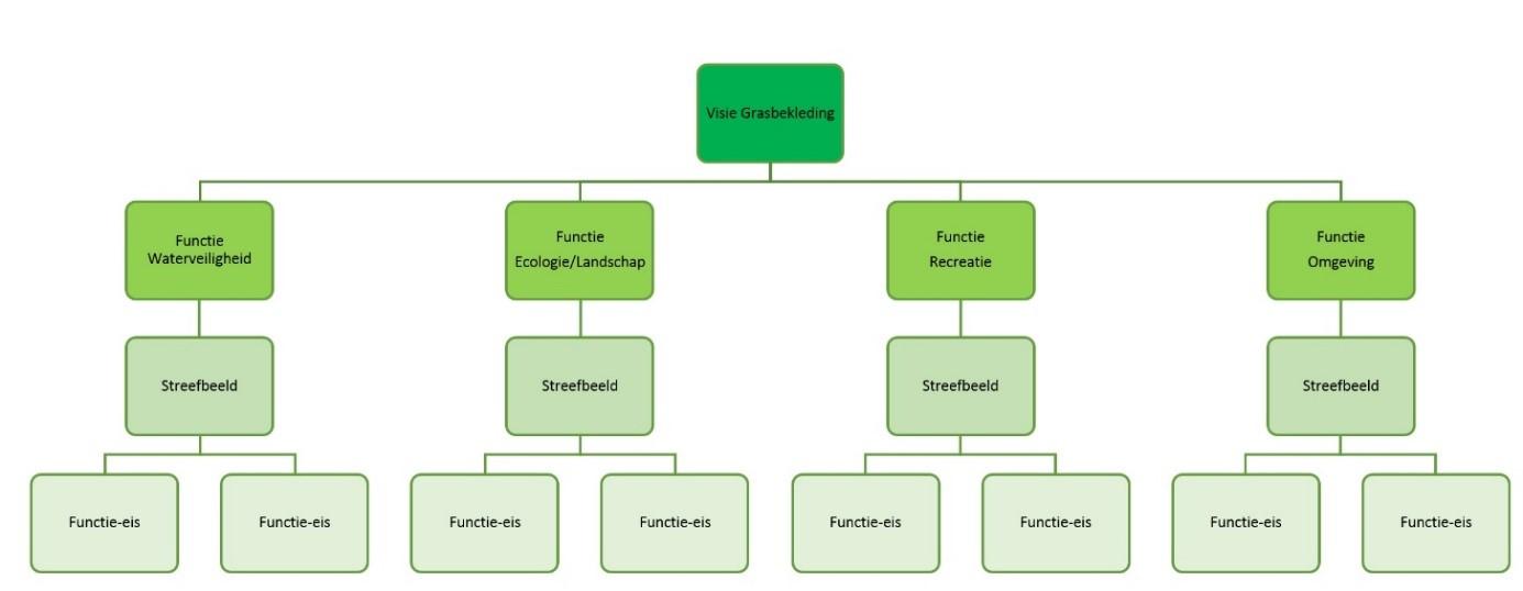 Schema functie_streefbeeld_functie-eis