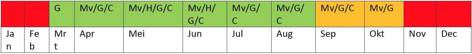 Kalender werkinstructie bestrijding Reuzenbereklauw