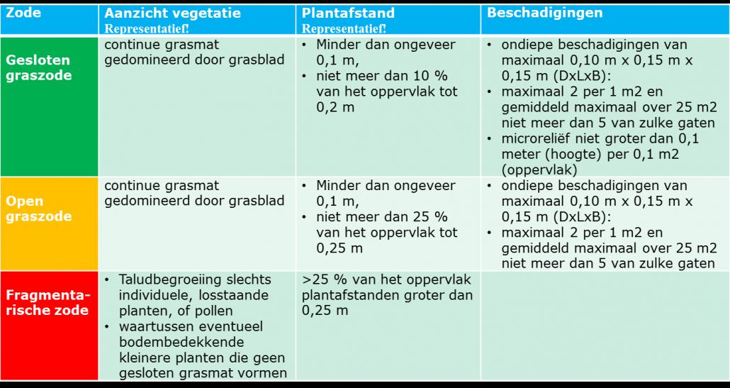 Tabel aanzicht_plantafstand_beschadiging grasbekleding [SH_G WBI2017]