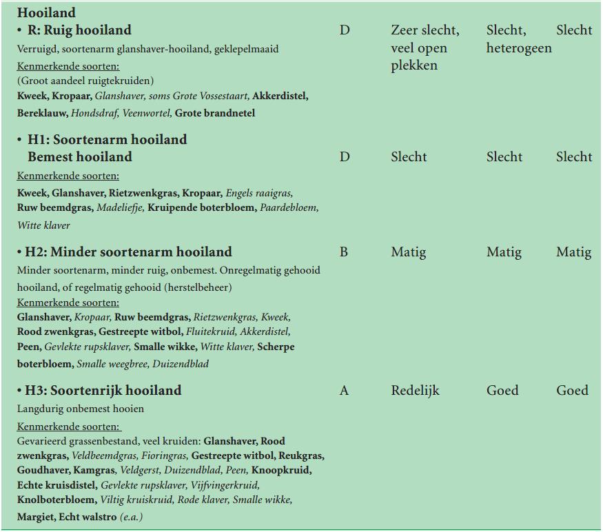 Tabel vegetatietypen deel hooiland VTV2006 tabel 8 -B1.2