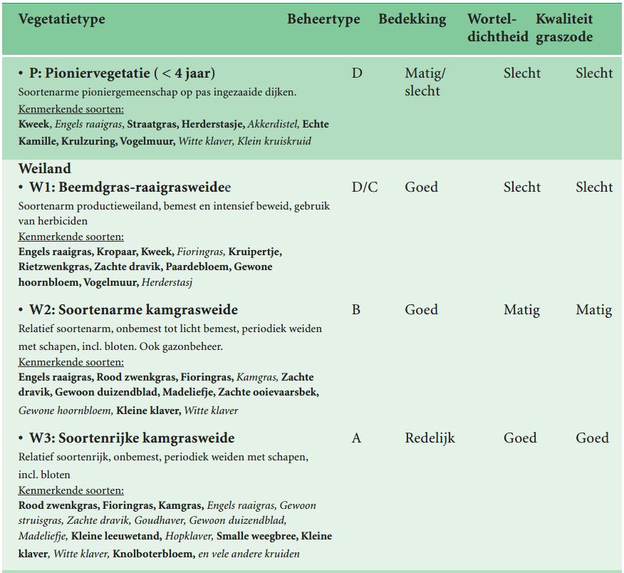 Tabel vegetatietypen pionier_weiland VTV2006 tabel 8 -B1.2