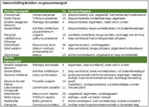 Purmerringdijk zaadmengsels